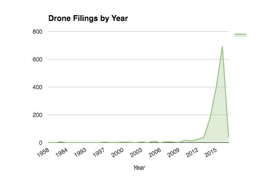 Drone-Filings